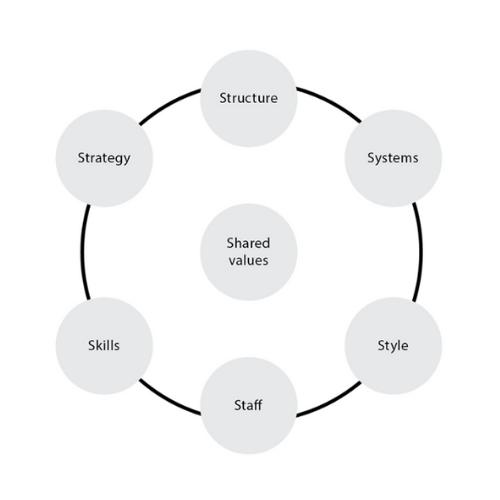 McKinsey simpel